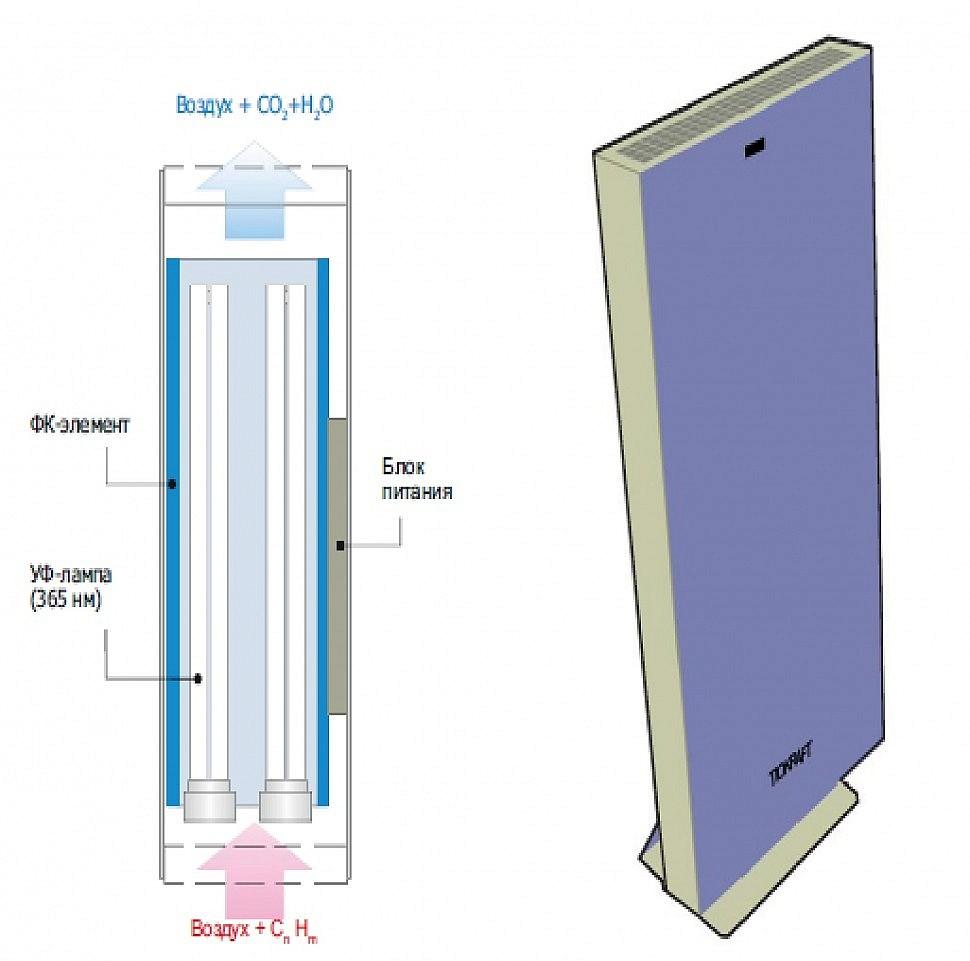 Прибор очистки и обеззараживания воздуха ТИОКРАФТ VL20